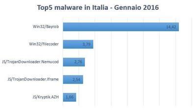 top-5-malware-eset
